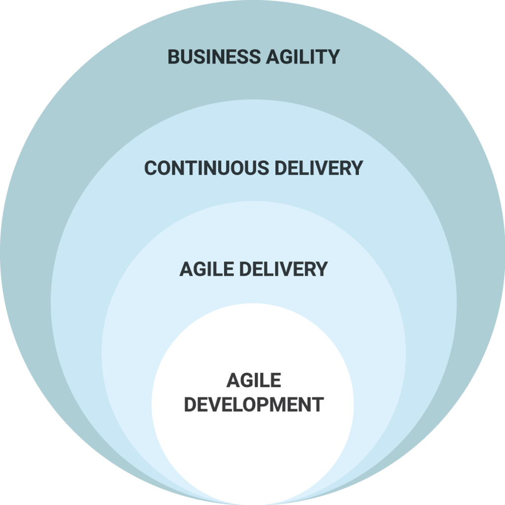 Implementation-Agile-Methodology
