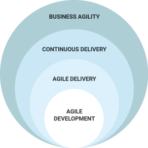 Ascention-Agile-Methodology