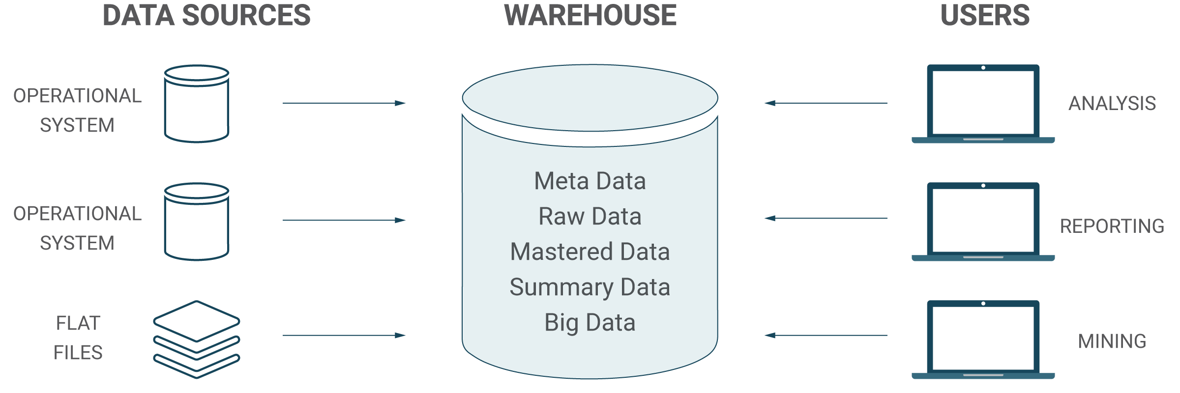 Ascention- Data- Warehouse