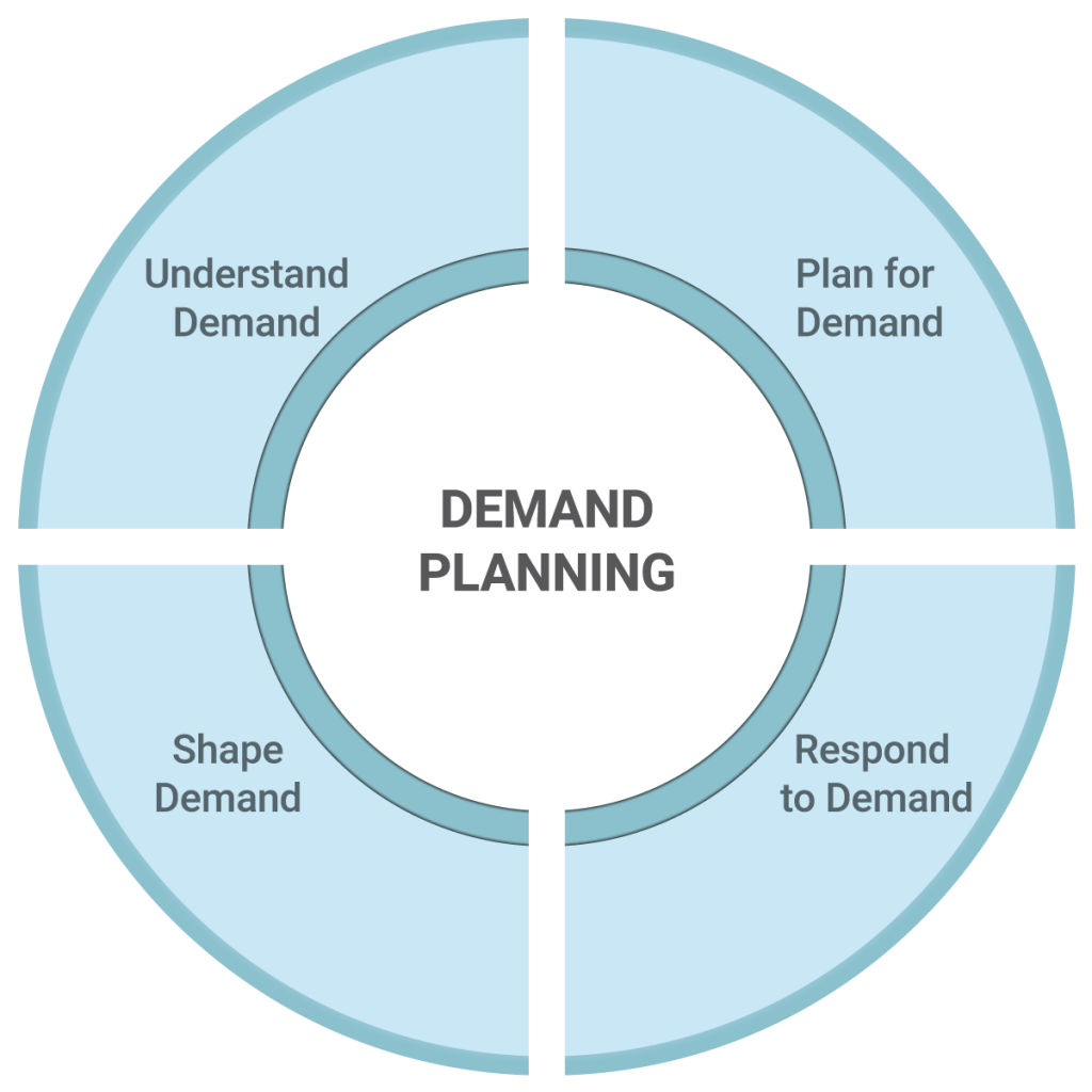 Ascention-Demand-Planning