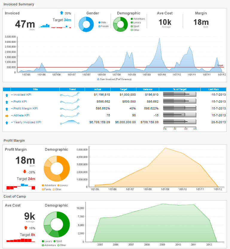 Yellowfin-dashboard-self service- analytics